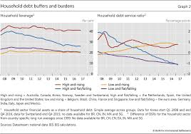 Household Debt Recent Developments And Challenges