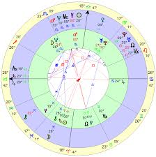Astrology And Romance Compatibility Scullywag Astrology