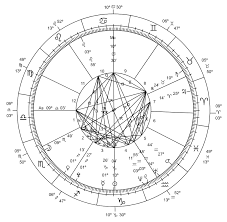 Navamsa Astrology Wikipedia