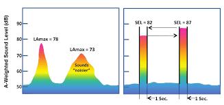 noise impact of aircraft ile ilgili görsel sonucu