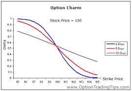 Option Charm