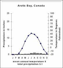 Weather The Tundra Biome
