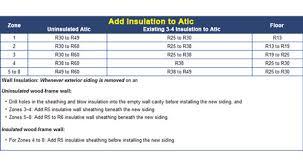 Spray Foam R Value Chart Insulation R Value Requirements For Mi Foam Insulation