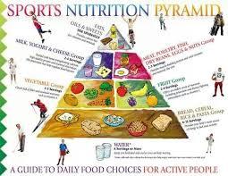 Sports Nutrition Pyramid Nutrition Pyramid Diet