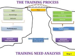Employee Training Process Flow Chart Training Process Flow Chart Sops