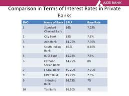 Home Loan Interest Rates Comparison Chart In India Home Loan Interest Current Home Loan Interest Rates In India