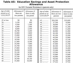 Efc Chart 16 17 Will Saving For College Hurt Your Financial Aid Chances
