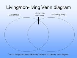 Venn Diagram Living And Nonliving Things Living And Non Living Things Ppt Video Online Download