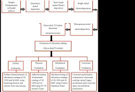 Plating Process Flow Chart Chromium Electroplating Of Aluminium Alloys Using