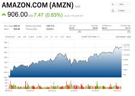 Amzn Quote Adorable WEDBUSH Amazon's Share Price Could Explode More Than 48% Higher
