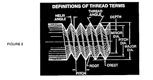 Machinist Handbook Thread Chart Bradley Teets Article On Single Point Threading