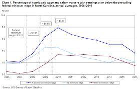 Arizona Minimum Wage Chart Minimum Wage Workers In North Carolina 2016 Southeast