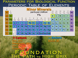 Periodic Table of Elements Elements? The Path to High Brix ...