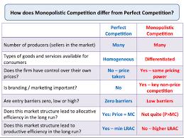 monopolistic competition economics long run equilibrium monopolistic competition