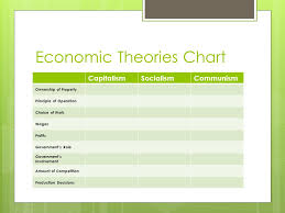 Capitalism Socialism Communism Chart Economic Theories Guided Reading Ppt Video Online Download
