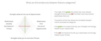 tesla motors swot analysis tesla strengths vs opportunities