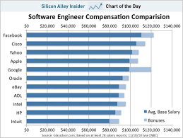 chart of the day engineer salaries facebook google etc