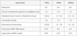Noise Criteria Chart Acoustics Design Acoustect