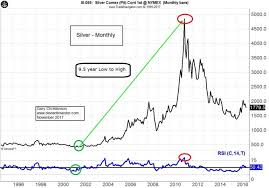 Long Term Patterns In Stocks Gold And Crude