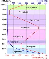 Layers Of Atmosphere Chart Weather Facts Atmosphere Diagram Weatheronline Co Uk
