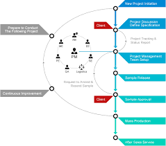 Custom Design Flow Chart One Minute Technology