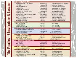 The Parables Classifications Lessons Bible Parables
