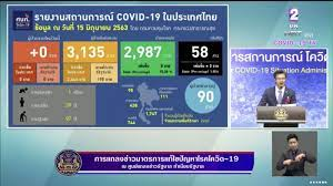 อัพเดทโควิดในไทย 15 มิ.ย. ! ตัวเลขศูนย์ทั้งหมด ไม่พบติดเชื้อและ
