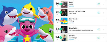Viral Ditty Baby Shark Enters Billboard Chart Koogle Tv