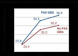 Pax Vision Chart Pax Schools Pax Ohio