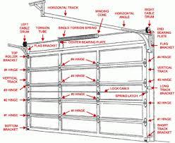 cool overhead door parts with garage door schematic diagram garage door quick disconnect arm