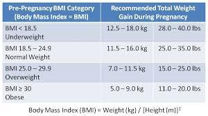 Pregnancy Weight Gain Chart Overweight Pregnancy Weight Gain Chart Overweight 3 Baby Weight