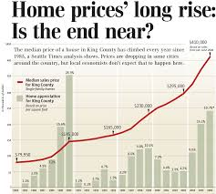 New York Housing Prices Chart Seattle Times We Are Immune So Says History Seattle Bubble