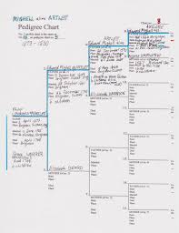 Mighell Pedigree Chart 8 Including Family Tree Chart 7