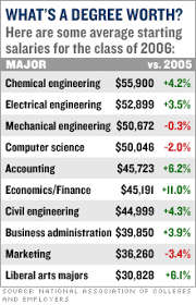 Most lucrative college degrees - Feb. 15, 2006