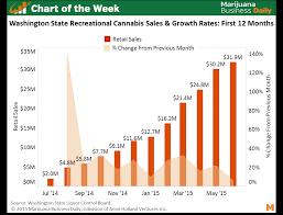 Chart Wa Marijuana Sales Growth Rates Weedguide Search
