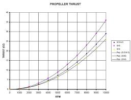 Boat Propeller Thrust Calculator