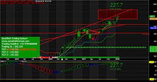 Zinc Chart Moneycontrol Technical Analysis Software Mcx Software Commodity Software