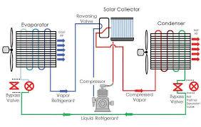 solar air conditioner. hybrid solar air conditioner