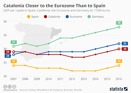 Spain Gdp Chart Chart Catalonia Closer To The Eurozone Than To Spain Statista