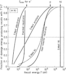 physics of radiation damage in metals