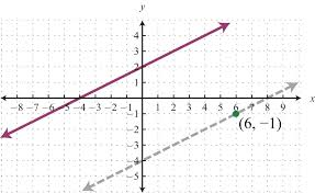 finding equations of parallel and perpendicular lines