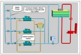 Chiller Flow Chart Chiller Plant Design Energy Models Com