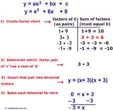 steps to solve quadratic by factoring