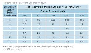 Steam Leak Cost Chart Steam Tip 10 Recover Heat From Boiler Blowdown Campbell