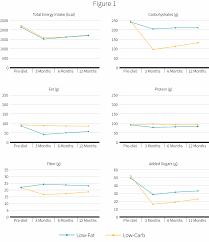 Low Fat Vs Low Carb Major Study Concludes It Doesnt