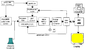 block diagram of ct scan the wiring diagram block diagram of ct scan wiring diagram block diagram