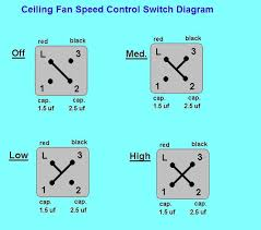 speed fan switch wire diagram wirdig the fan speed low high and med speed direction diagram