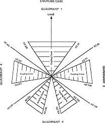 Figure 9 5 guyline case