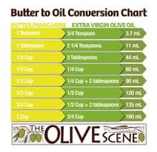 11 Best Butter To Oil Conversion Images Food Hacks