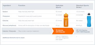Sugar In Sports Drinks Hydralyte Sport
